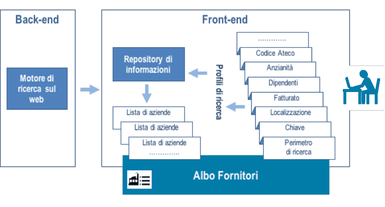 front-end